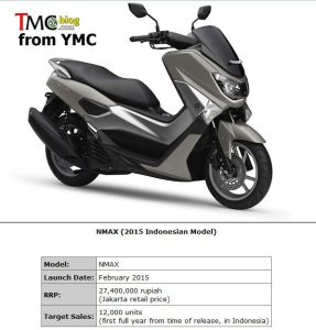 NMAX-OTR-YMC